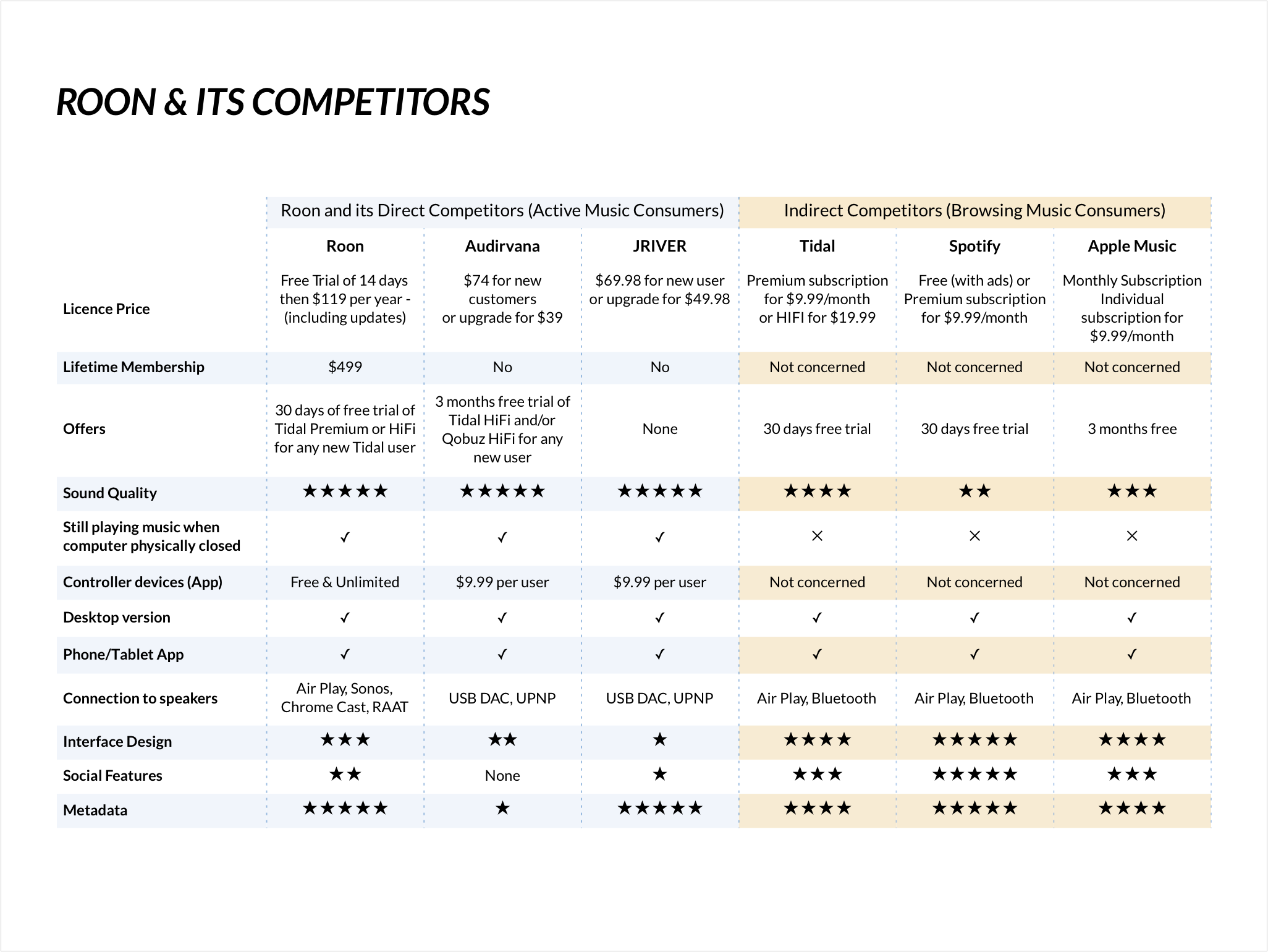 Competitive analysis -