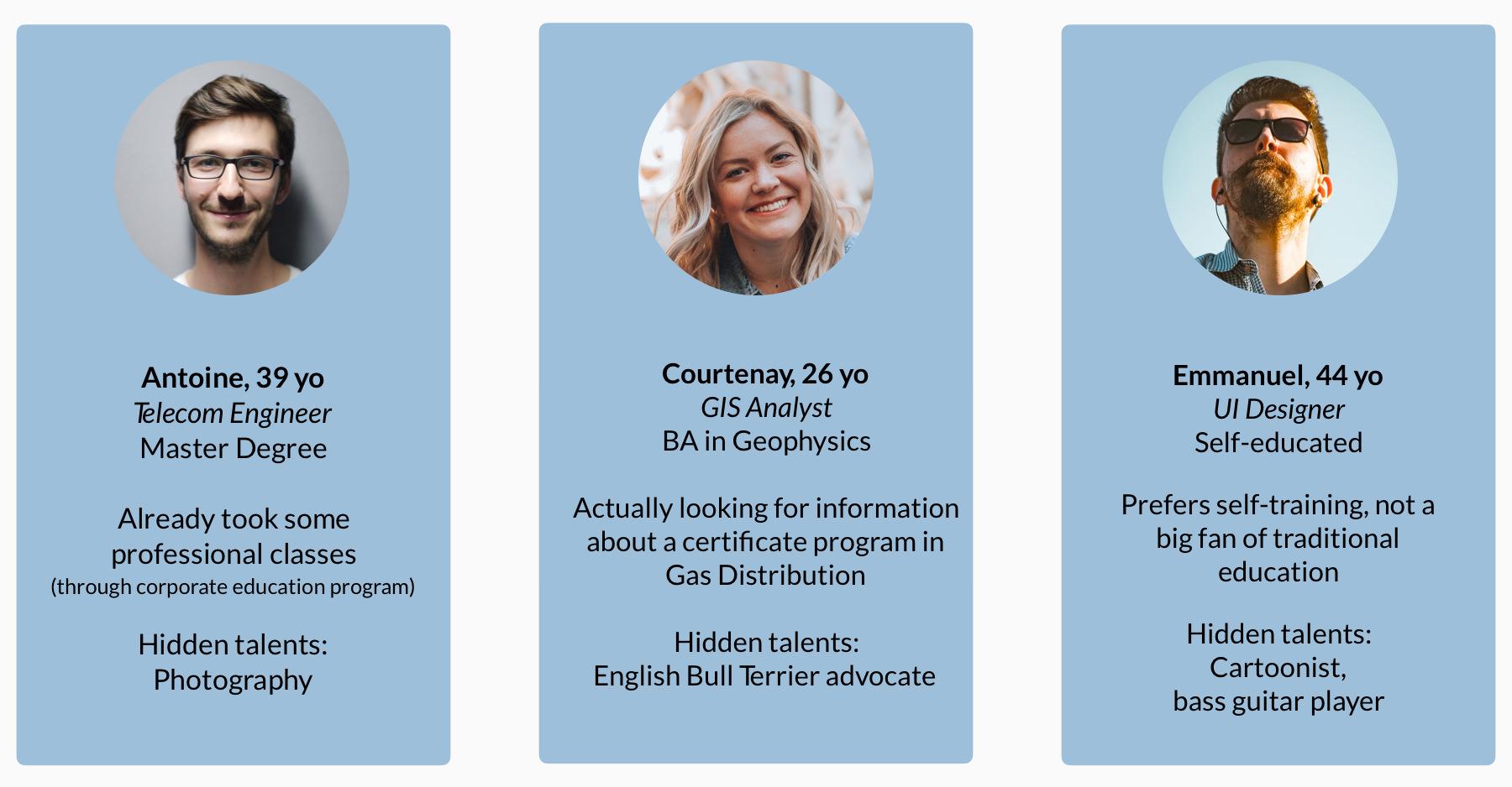 Participants profiles