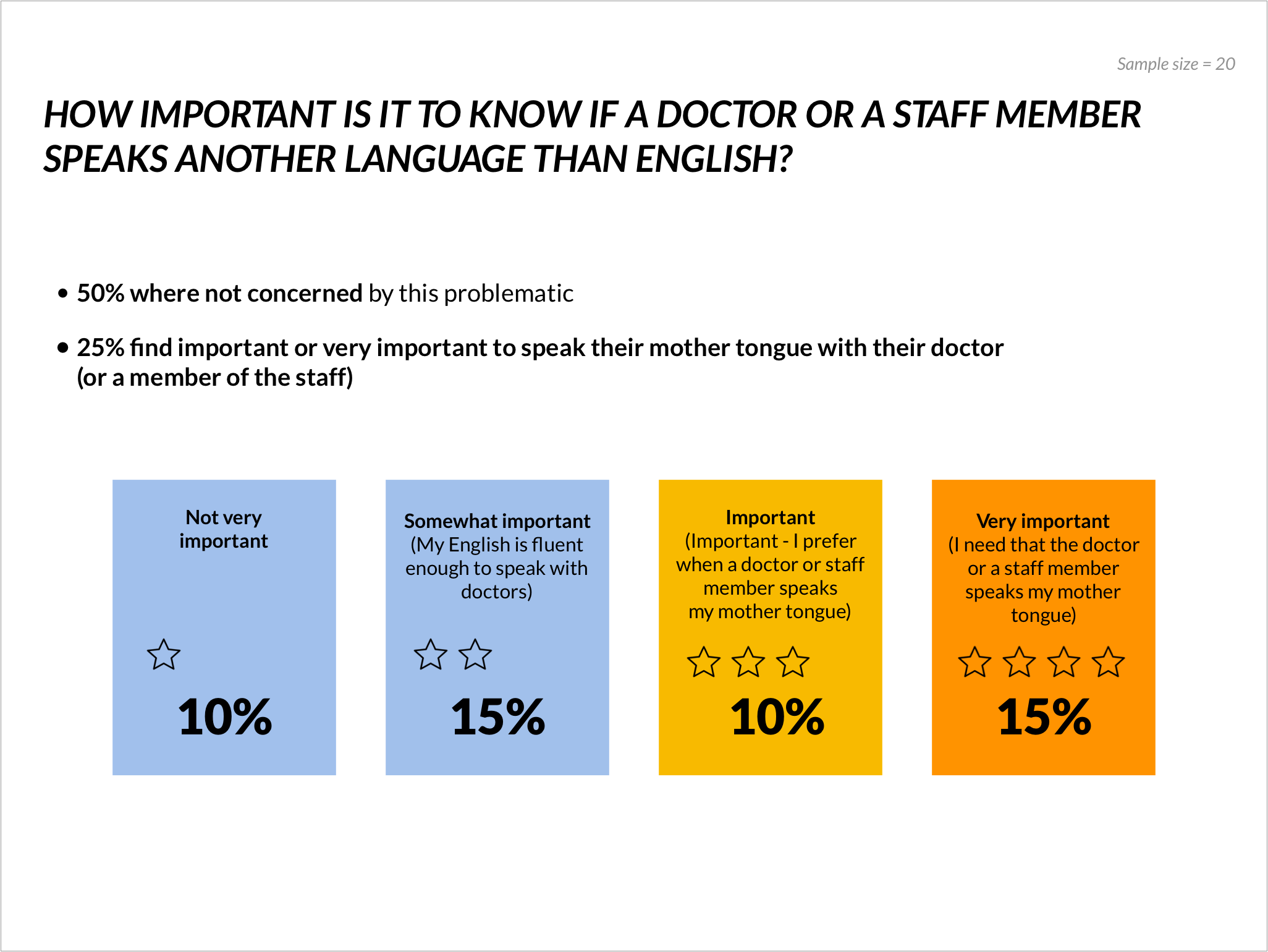 For 25% of the participants, it is important or very important to speak their mother tongue with their doctor