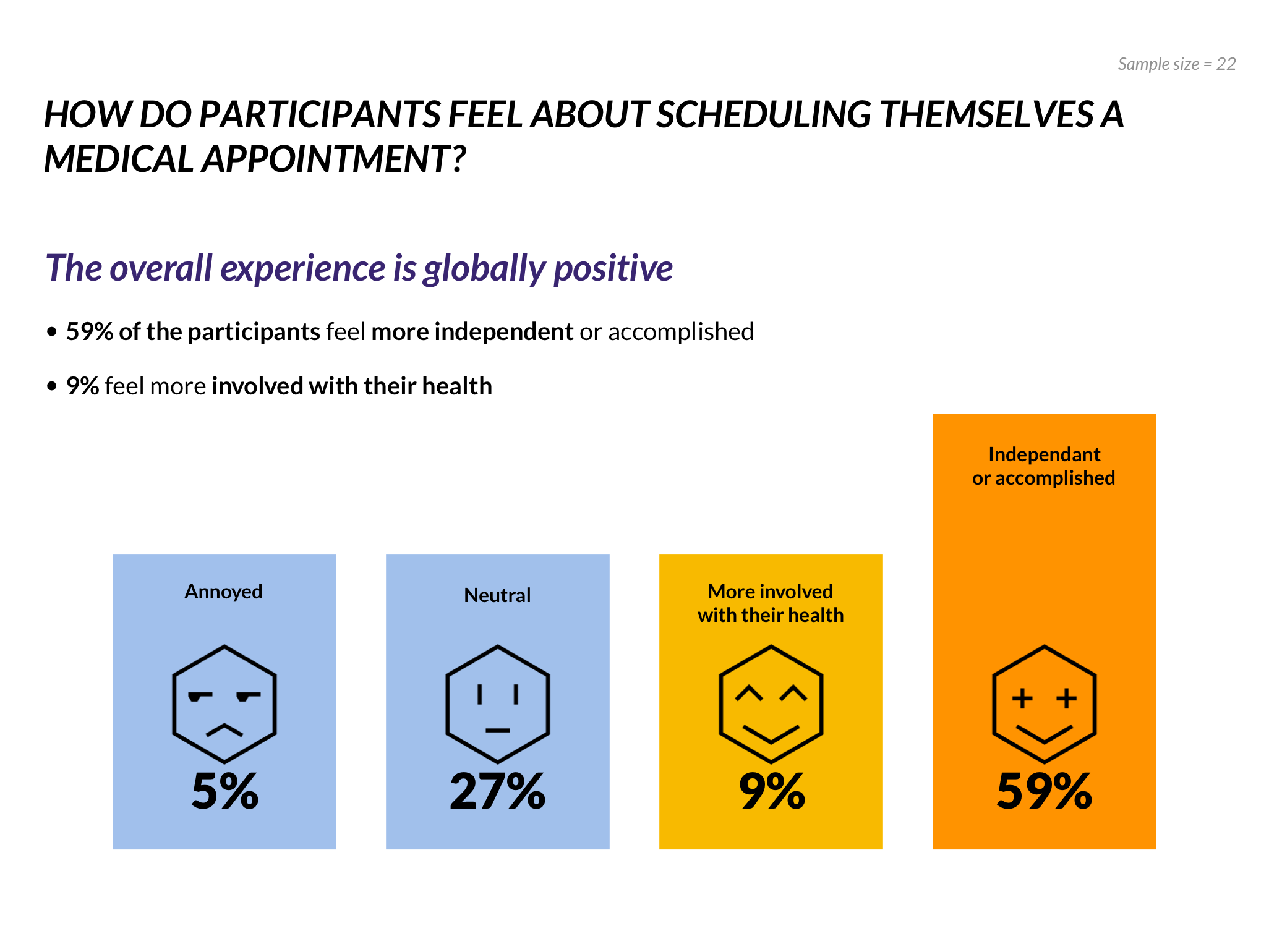 59% of the participants feel independent or accomplished when they schedule themselves a medical appointment