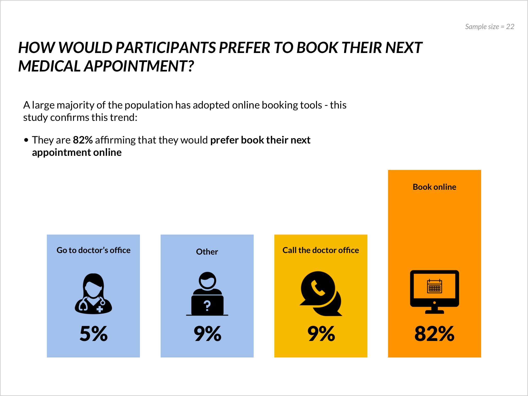 82% of the participants book online their doctor appointment